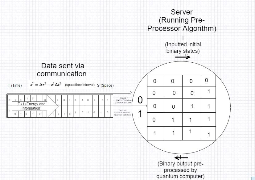 binary-pre-precessor